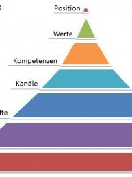 Erfolgsfeld-Pyramide-Aufbau-Wirkung-INFOBÜRO-Hafner-Heinz-J.-Hafner