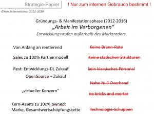coop-digital-zwischenstand-2016-nach-vier-jahren-aufbauarbeit-im-verborgenen-phase-iii