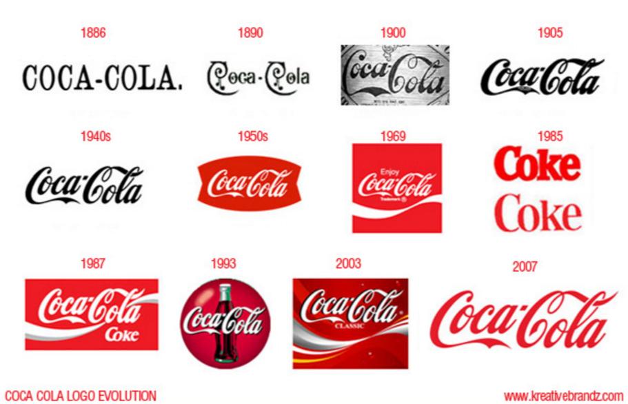 coca cola brand adjustments marke ci anpassung