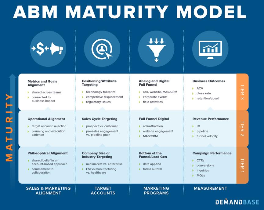 ABM Maturity Model by DemandBase