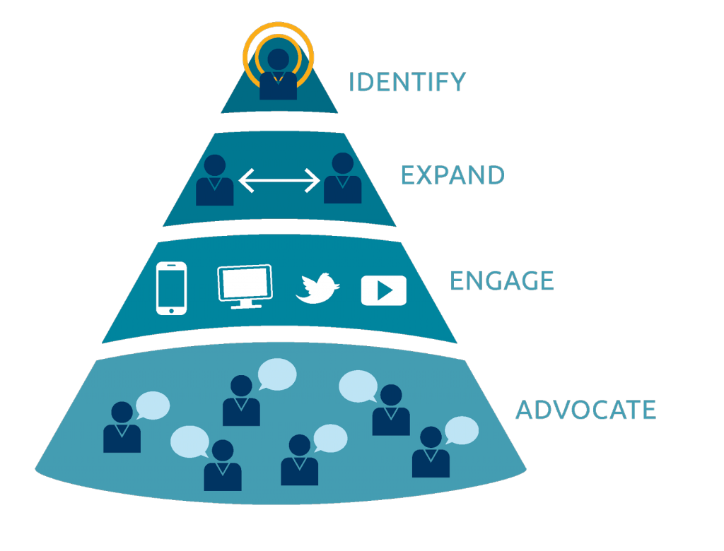 abm identify expand engage advocate identifizere expandiere engagiere und empfehle
