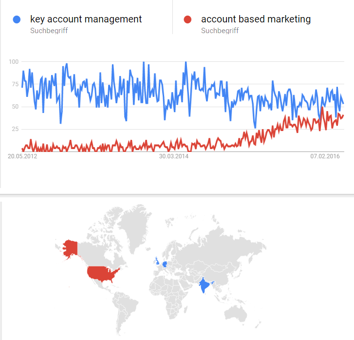 kam abm key account management account based management trends google